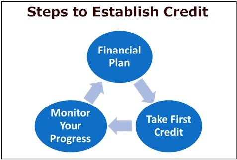 establish-credit